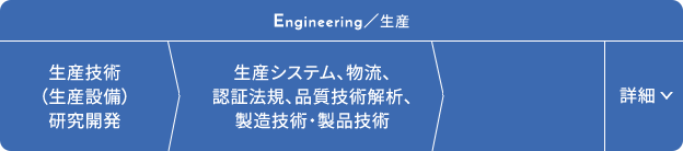 技術 Engineering